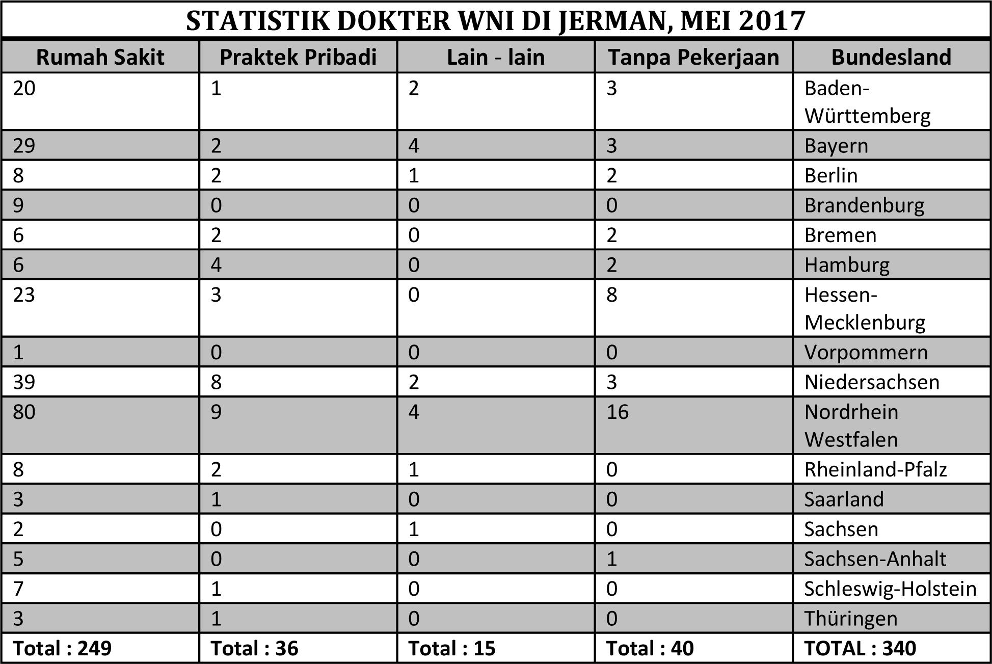 Microsoft Word - dokter_statistik_jadi